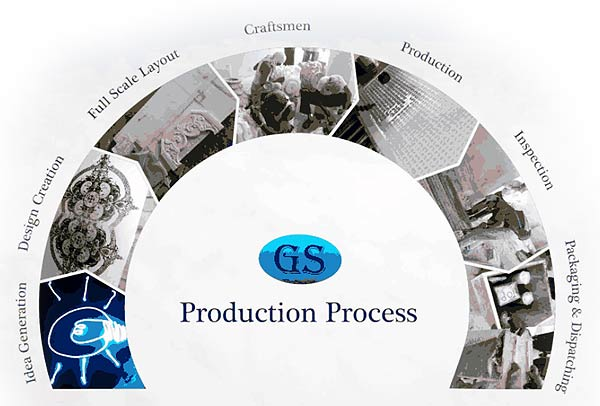 G  S  Marbles, Jaipur, Rajasthan, India | About Us